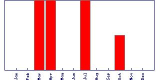Ascent Seasonality